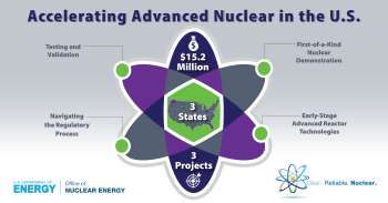 Infographic of an atom with the title of accelerating advanced nuclear in the U.S.