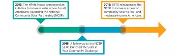 SETO Community Solar Timeline