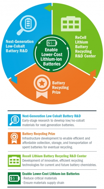 Battery prize Graphic