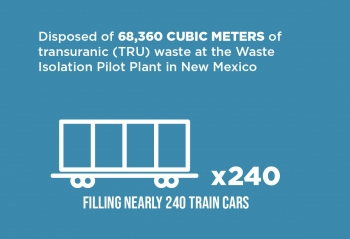 TRU Waste Disposed Infographic