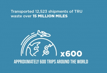 TRU Waste Transported Infographic State