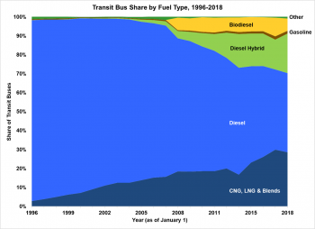 Transit bus share by fuel type (CNG, LNG & Blends; Diesel; Diesel Hybrid; Gasoline; Biodiesel; and Other) from 1996 to 2018.