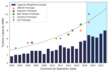 Average commercial offshore wind turbine rating compared to prototype deployment. Figure 23 from the 2018 Offshore Wind Technologies Market Report.