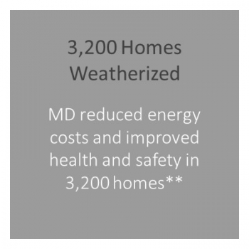 Number of homes weatherized in Maryland.
