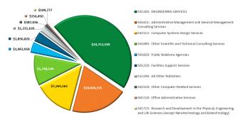 Pie chart showing services that EERE contracts for by NCIS code.