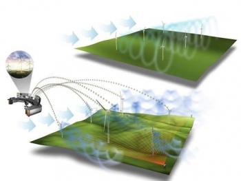 wind plant control illustration.