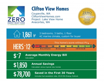 Lake View Home by Clifton View Homes: 1,861 square feet, HERS -12, -$7 monthly energy bill, $1,850 annual savings, $78,700 saved in 30 years.