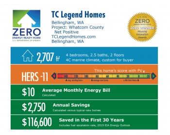 Whatcom County Net Positive by TC Legend Homes: 2,707 square feet, HERS -11, $10 monthly energy bill, $2,750 annual savings, $116,600 saved in 30 years.