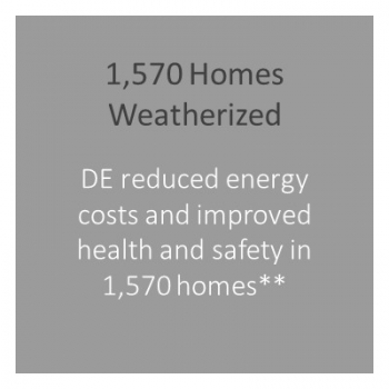 Number of homes weatherized in DC.