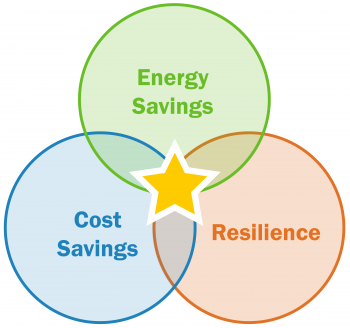 A venn diagram with three overlapping circles shows the benefits of distributed energy resources.