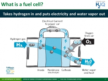 A training resource to increase general understanding of hydrogen and fuel cells.