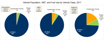 Vehicle populsation, vehicle miles traved, and gallons of fuel used by vehicle class in 2017.