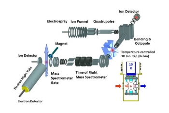 This schematic drawing shows the apparatus, with the cryogenic ion trap shown in the inset, used to predict the behavior of ions more accurately.