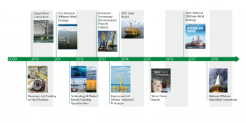 timeline graphic of the history of offshore wind.
