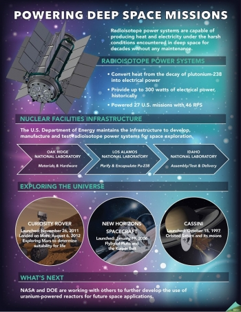 Powering Deep Space Missions infographic. Click on the graphic to open a zip file.