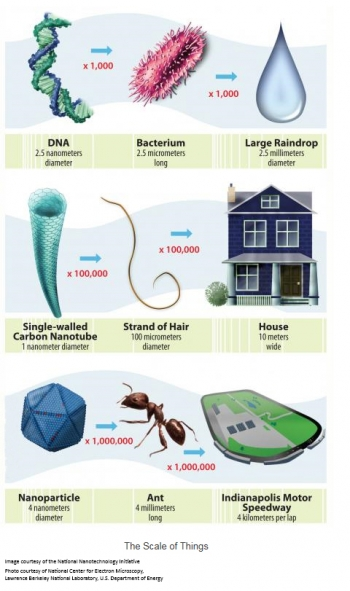 The illustration below has three visual examples of the size and the scale of nanotechnology, showing just how small things at the nanoscale actually are.