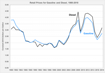 Retail prices for gasoline and diesel from 1980 to 2018