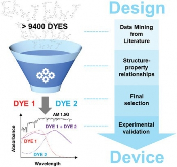 Dataflow in the design-to-device study for a panchromatic photovoltaic cell.