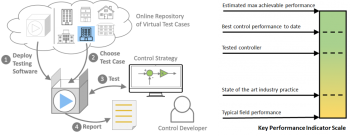 """The BOPTEST (Building Operations Testing) Framework is a set of simulated buildings and a standard API for manipulating their sensor and actuator """"control points"""" for comparing the performance of control algorithms."""