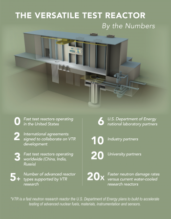 Breakdown of facts about the proposed Versatile Test Reactor