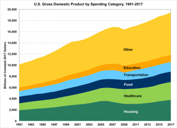U.S. Gross Domestic Product by Category from 1991 to 2017. Categories include housing, healthcare, food, transportation, education and other.