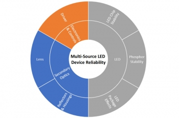 Chart showing major system components and sub-components that affect the long-term reliability of multi-source LED lighting devices