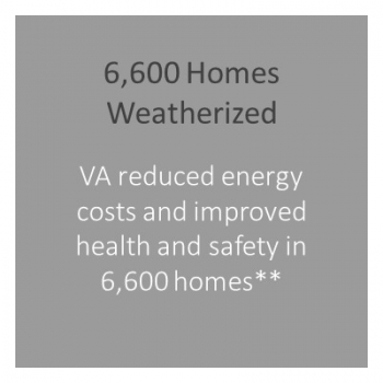 Number of homes weatherized in Virginia.