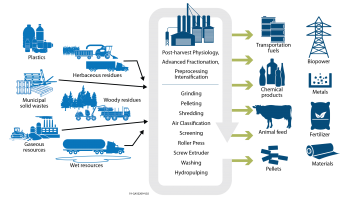 Feedstock Supply and Logistics R&D is developing technologies with a vision to expand preprocessing operations to provide multiple high- and low-value feedstock streams.