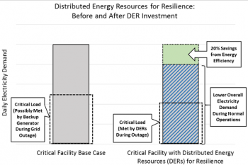 Chart showing distributed energy resources for resilience.