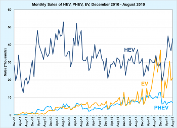 Monthly sales of HEV, PHEV, and EV