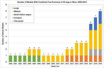 Graphic showing number of models with combined fuel economy of 45 mpg or more. Models include large, midsize, small station wagon, compact, and two-seater.
