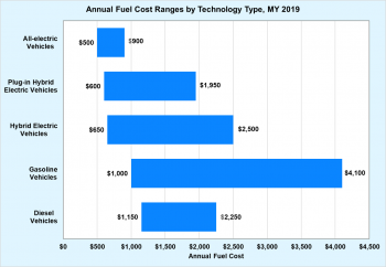 Annual fuel cost ranges by technology type (diesel vehices, gasoline vehicles, hybrid electric vehicles, plug-in hybrid electric vehicles, and all-electric vehicles) for model year 2019.
