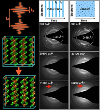The atomic structure of magnesium chloride changes shape after exposure to an electron beam. Using pulsed electron beams, researchers were able to image its structure at atomic scale resolution and picosecond time resolution without alteration.