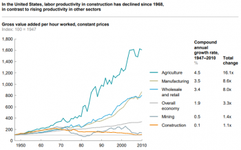 Line graph: In the U.S., labor productivity in construction has declined since 1968, in contrast to rising productivity in other sectors. Graph shows gross value added per hour worked, with constant prices.