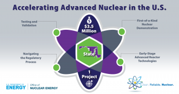 graphic of an atom that reads accelerating advanced reactors
