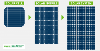 Photovoltaic Cell Module and System Graphic