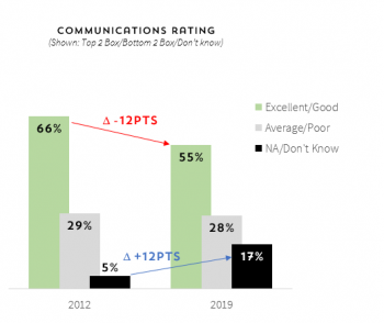 Figure 2: Change in LM Communications Rating over time.