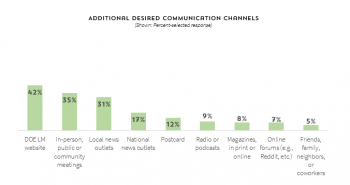 Figure 3: Additional desired stakeholder communication channels.