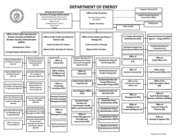 DOE Organizational Chart Updated in December 2019.