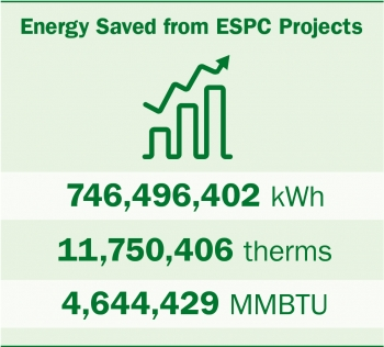 Graphic showing the energy saved from ESPC projects.