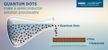 Quantum Dots make a semiconductor solution processable