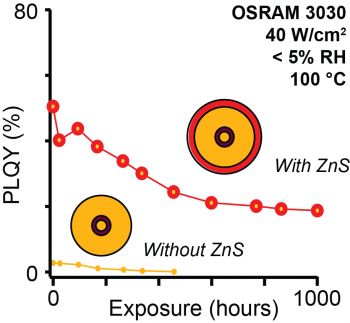 Chart showing that spherical quantum well CdS/CdSe/CdS quantum dots with ZnS shells under accelerated aging conditions outperformed quantum dots without the protective ZnS layer.