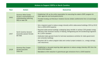 Table outlining the action to support ESPCs in NC.