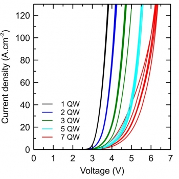 Chart showing current density vs. forward voltage for green LEDs with increasing number of quantum wells. More quantum wells resulted in higher forward voltage.