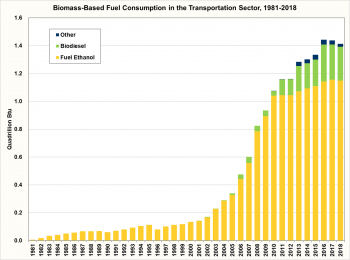 Graph showing biomass-based fuel consumption (fuel ethanol, biodiesel, and other) in the transportation sector for 1981 to 2018.