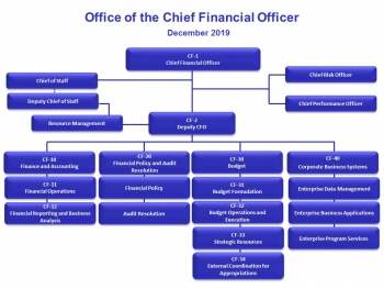 Organization chart for the Office of the Chief Financial Officer, as of December 2019