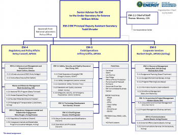 Office of Environmental Management (EM) Organization Chart
