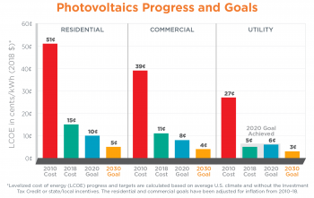 Chart showing photoviltaics progress and goals
