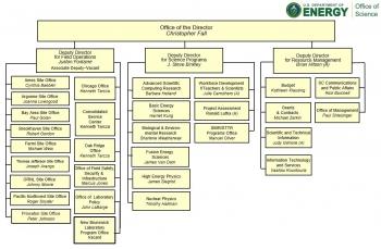 DOE Office of Science Organization Chart