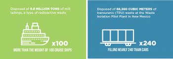 Mill Tailings & TRU Waste Infographic